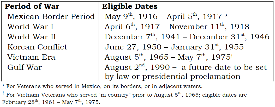 eligible dates